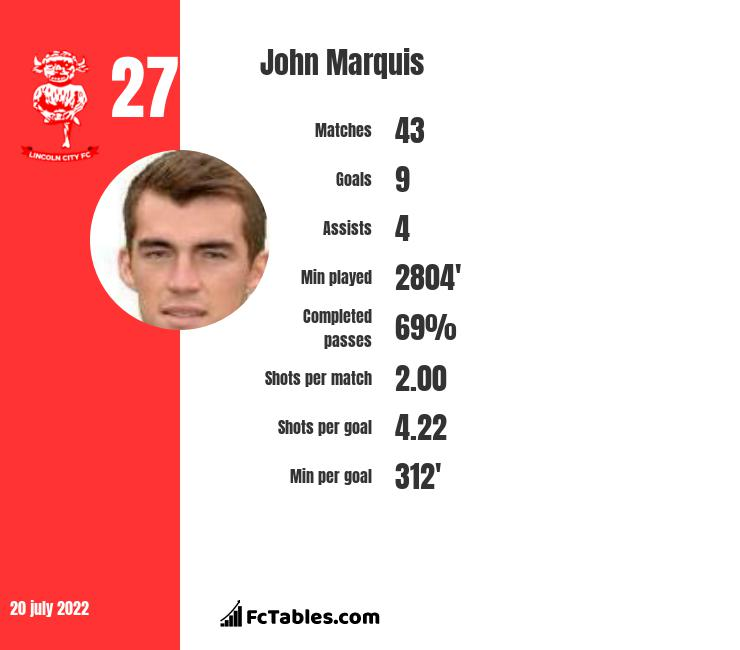 John Marquis infographic statistics for Portsmouth
