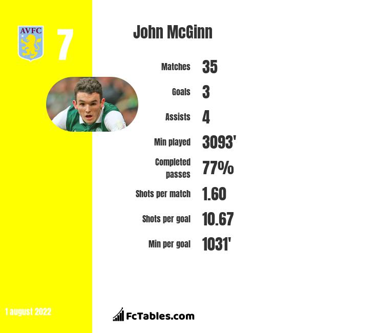 John McGinn infographic statistics for Aston Villa