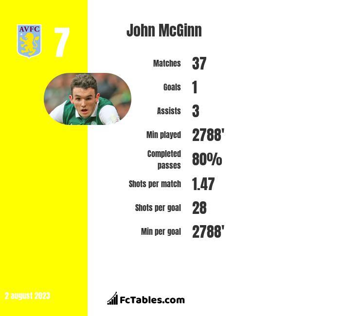 John McGinn infographic