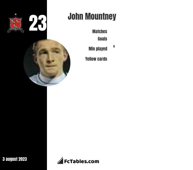 John Mountney infographic