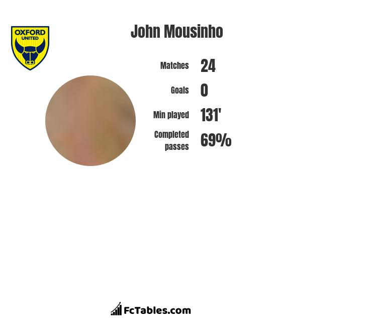 John Mousinho infographic statistics for Oxford United