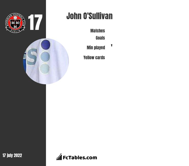 John O'Sullivan infographic
