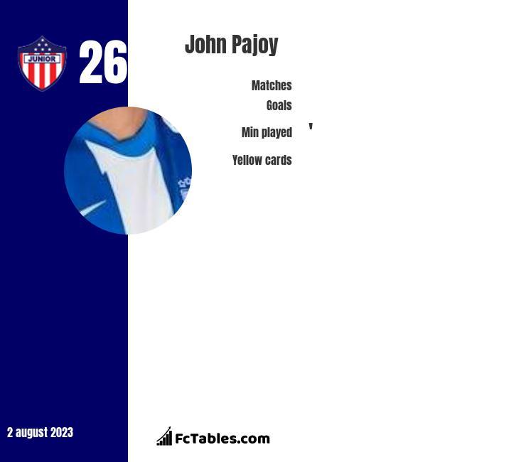 John Pajoy infographic