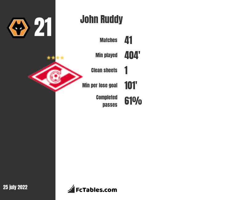 John Ruddy infographic