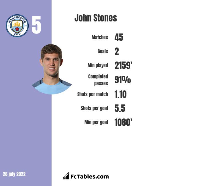 John Stones infographic statistics for Manchester City