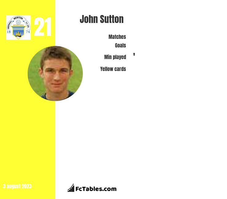 John Sutton infographic