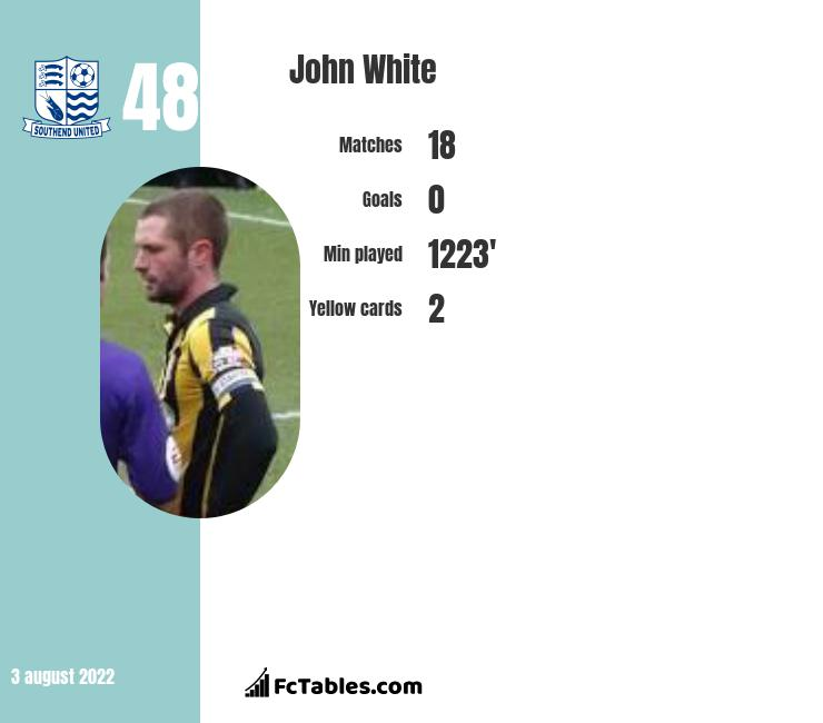 John White infographic statistics for Southend United