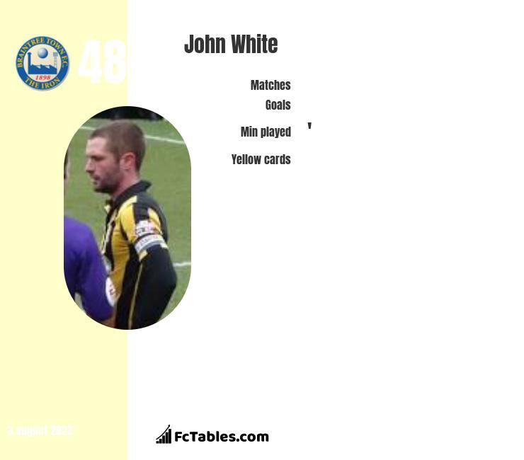 John White infographic