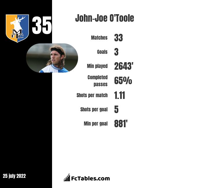 John-Joe O'Toole infographic