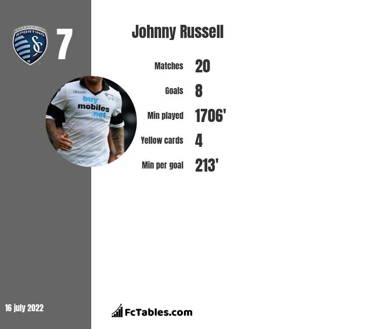Johnny Russell infographic