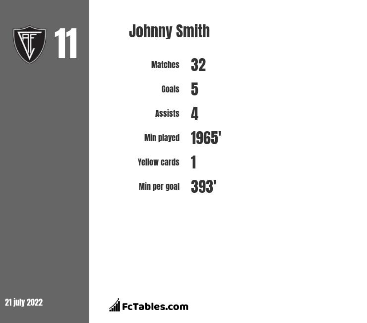 Johnny Smith infographic