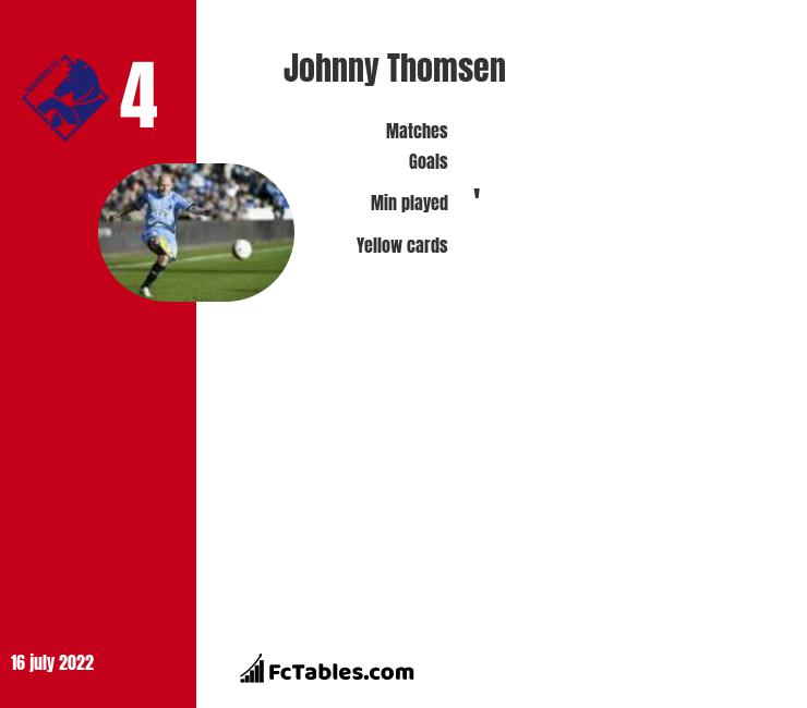Johnny Thomsen infographic
