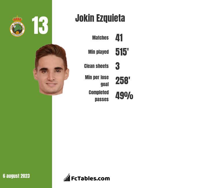 Jokin Ezquieta infographic