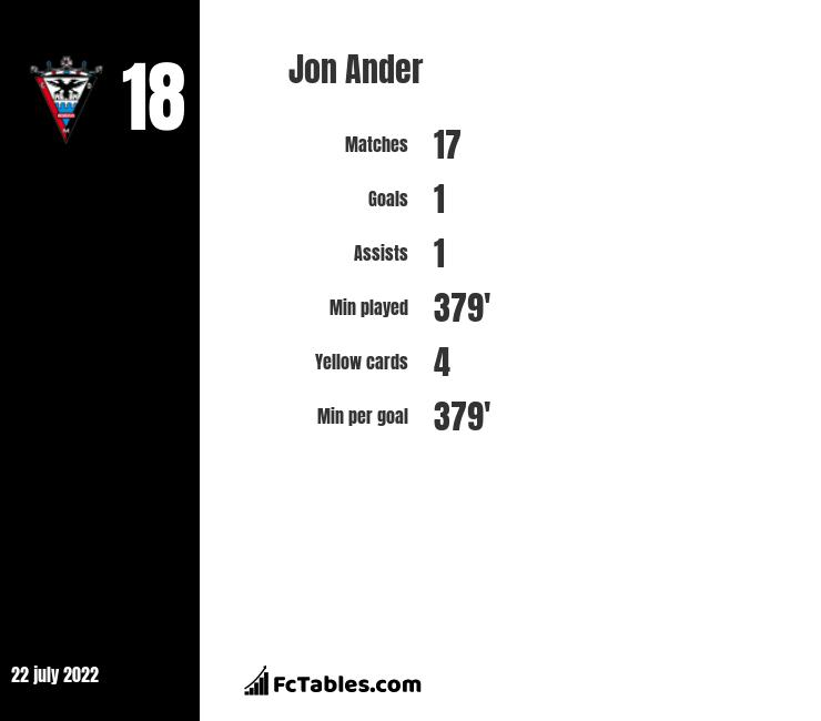 Jon Ander infographic