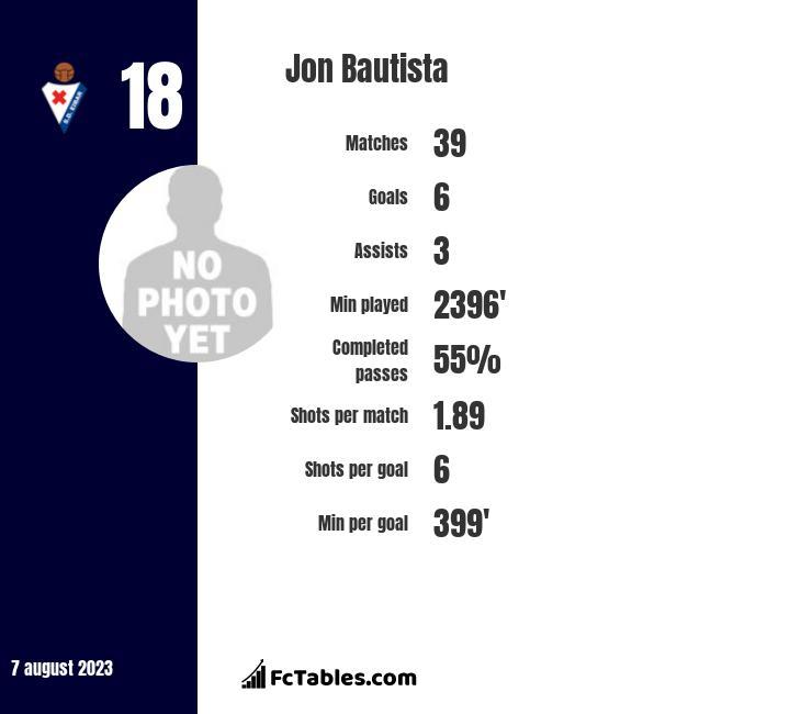 Jon Bautista infographic