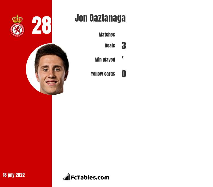 Jon Gaztanaga infographic