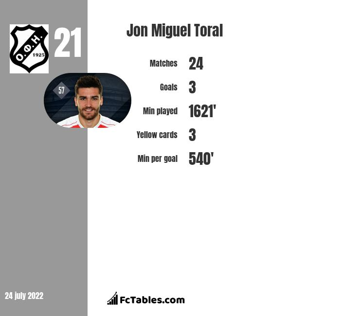 Jon Miguel Toral infographic statistics for Hull City