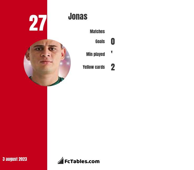 Jonas infographic