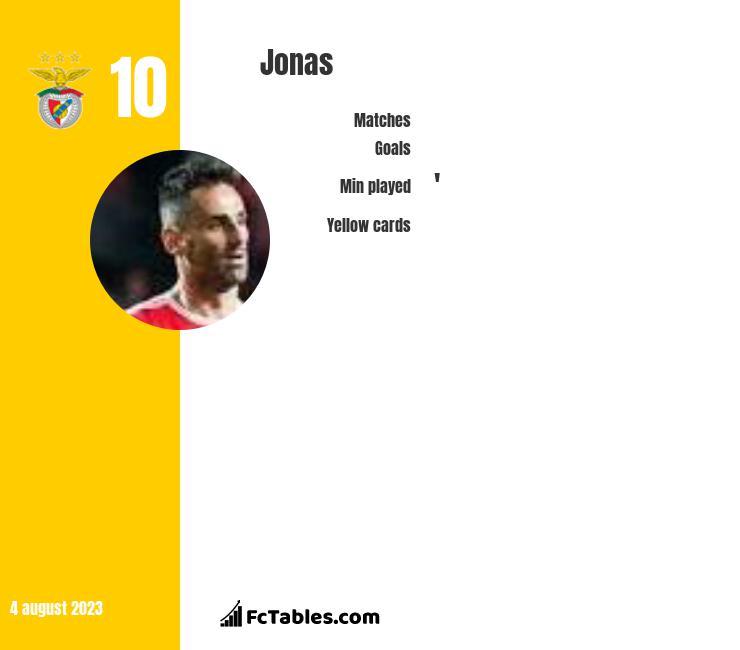 Jonas infographic statistics for Benfica