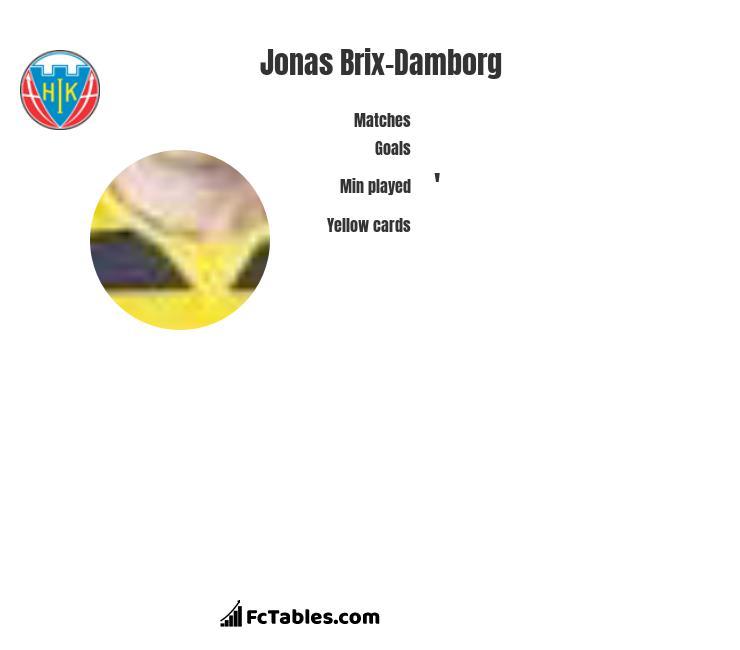 Jonas Brix-Damborg infographic