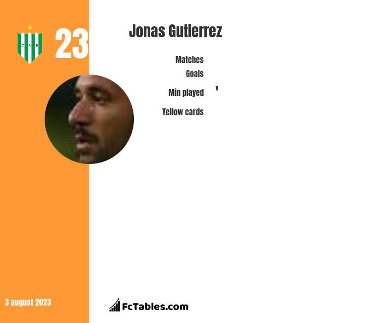 Jonas Gutierrez infographic