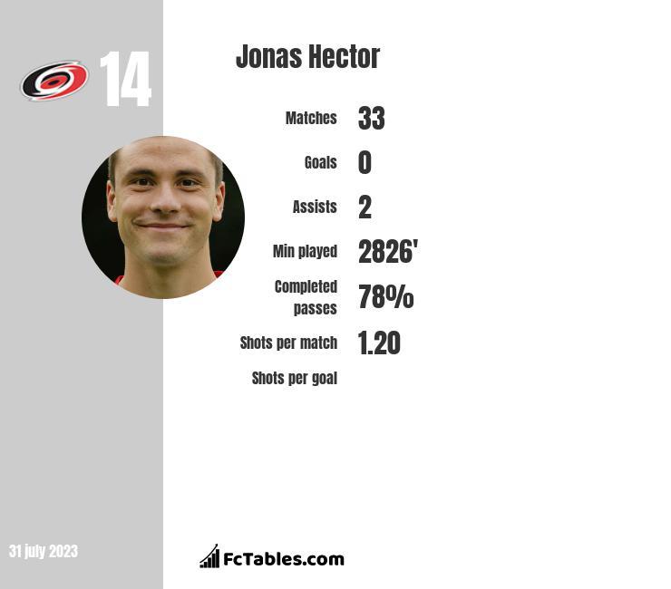 Jonas Hector infographic