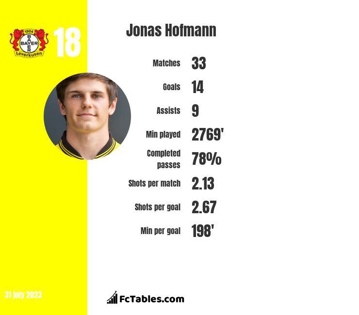 Jonas Hofmann infographic