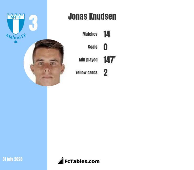 Jonas Knudsen infographic
