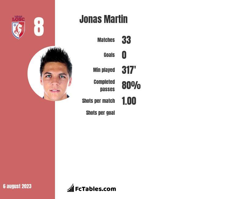 Jonas Martin infographic