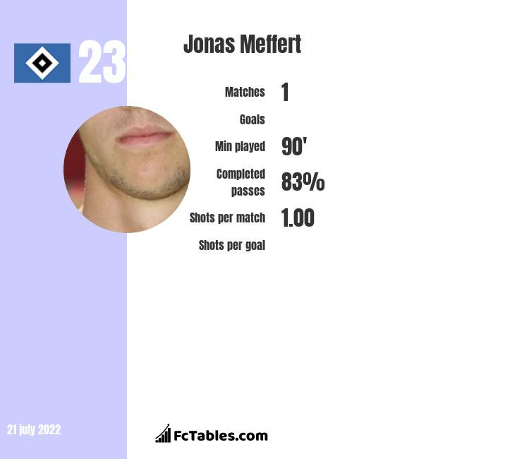 Jonas Meffert infographic