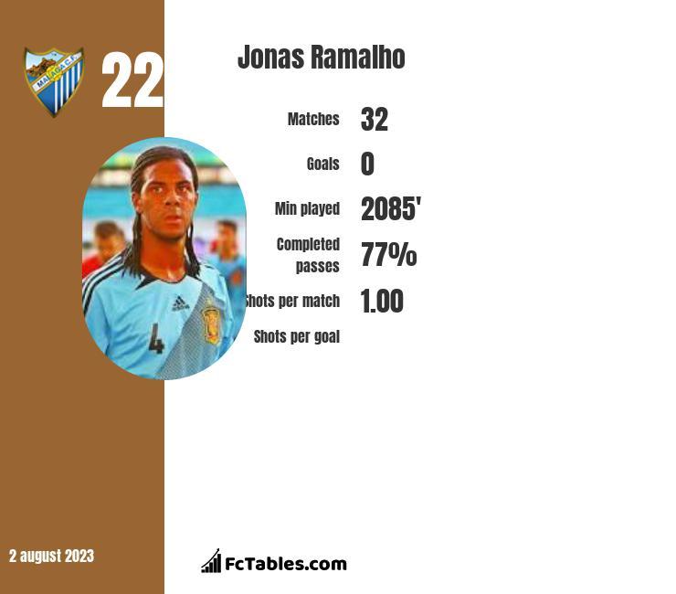 Jonas Ramalho infographic