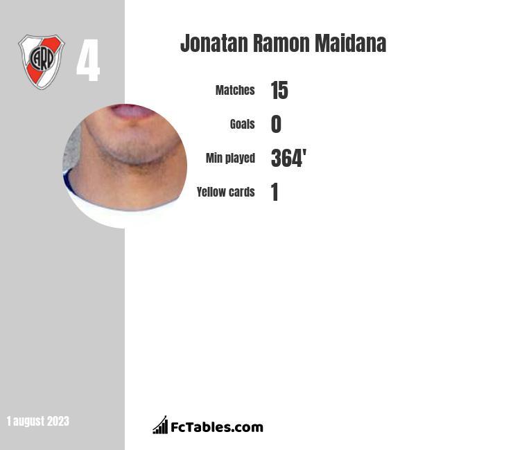 Jonatan Ramon Maidana infographic