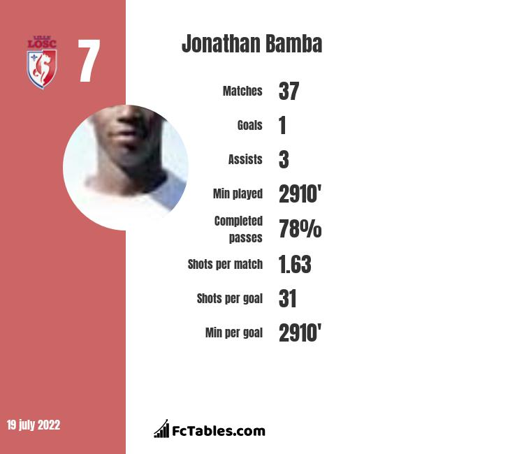 Jonathan Bamba infographic