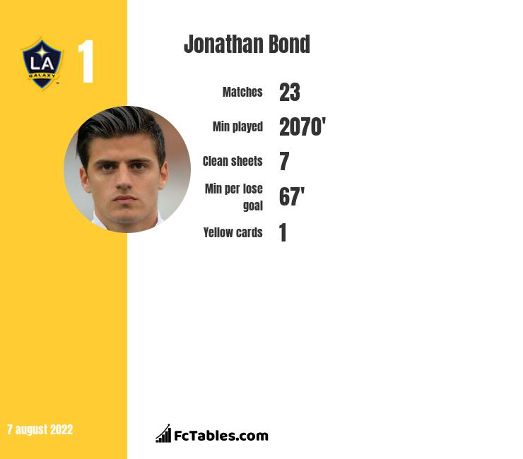 Jonathan Bond infographic statistics for West Bromwich Albion