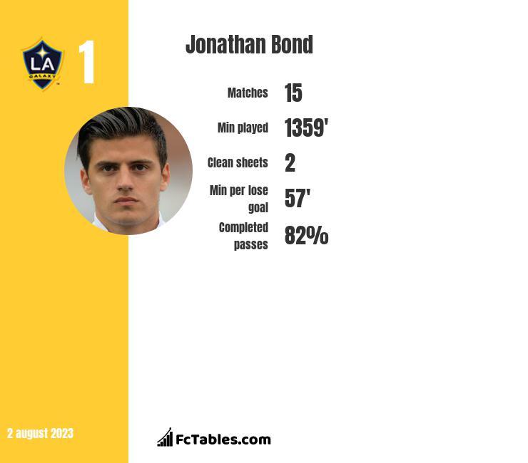 Jonathan Bond infographic