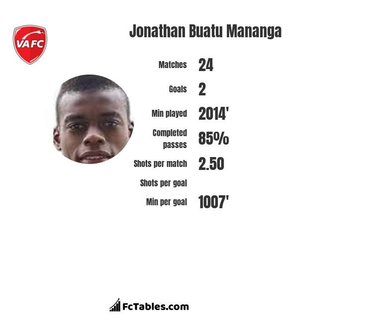 Jonathan Buatu Mananga infographic