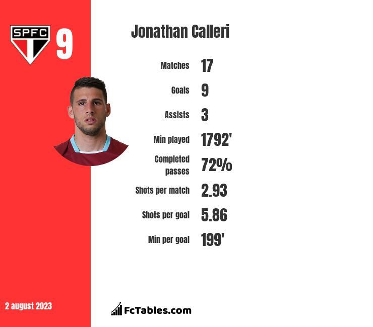 Jonathan Calleri infographic