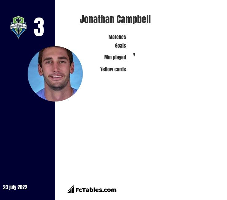 Jonathan Campbell infographic