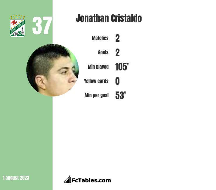 Jonathan Cristaldo infographic