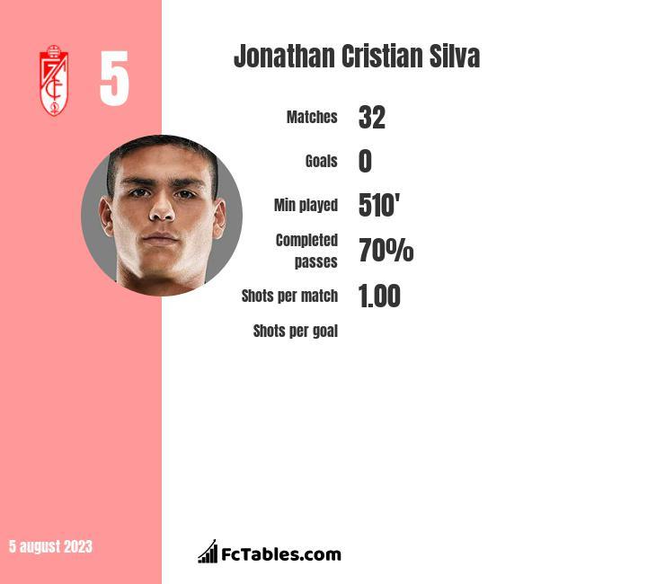 Jonathan Cristian Silva infographic