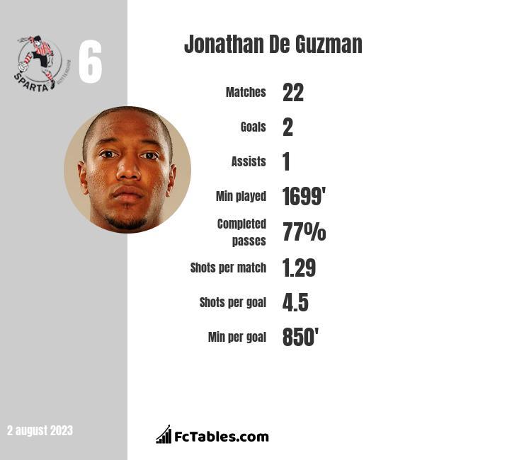 Jonathan De Guzman infographic