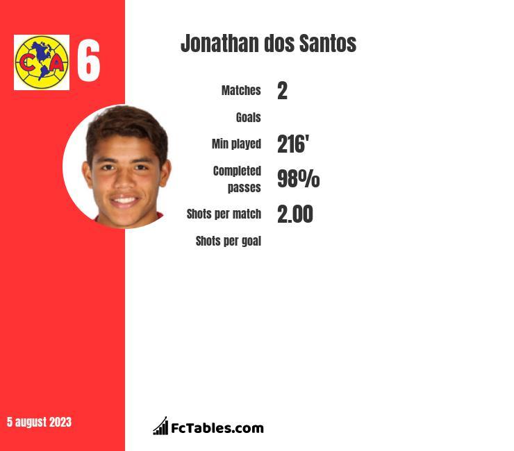 Jonathan dos Santos infographic