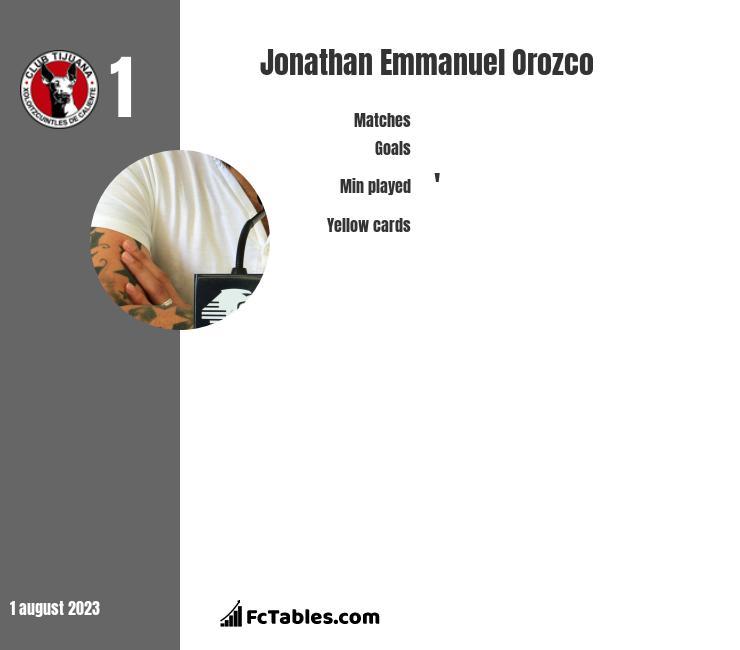 Jonathan Emmanuel Orozco infographic