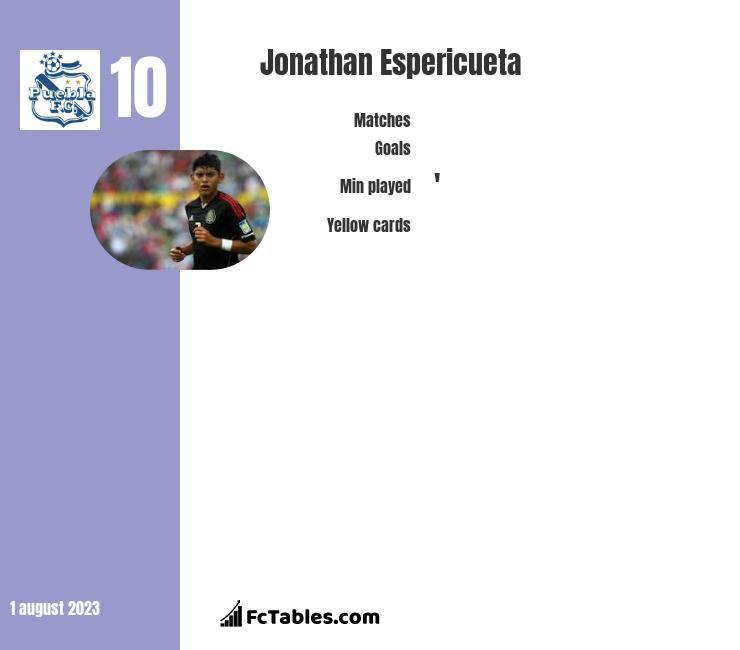 Jonathan Espericueta infographic