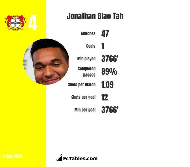 Jonathan Glao Tah infographic