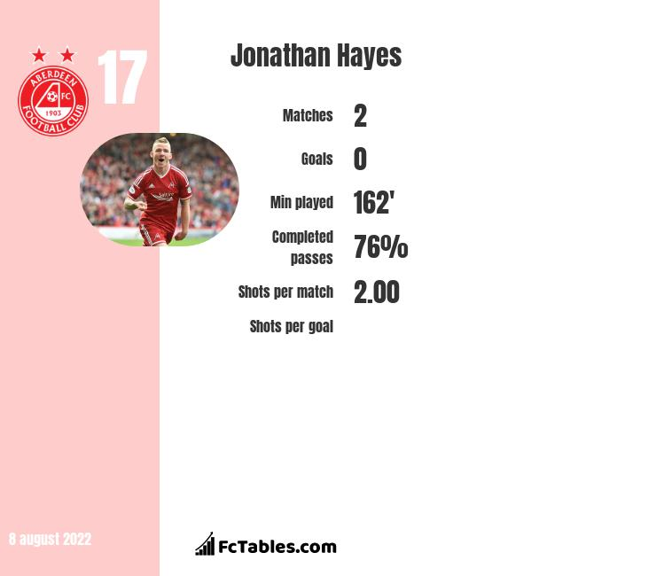 Jonathan Hayes infographic statistics for Celtic
