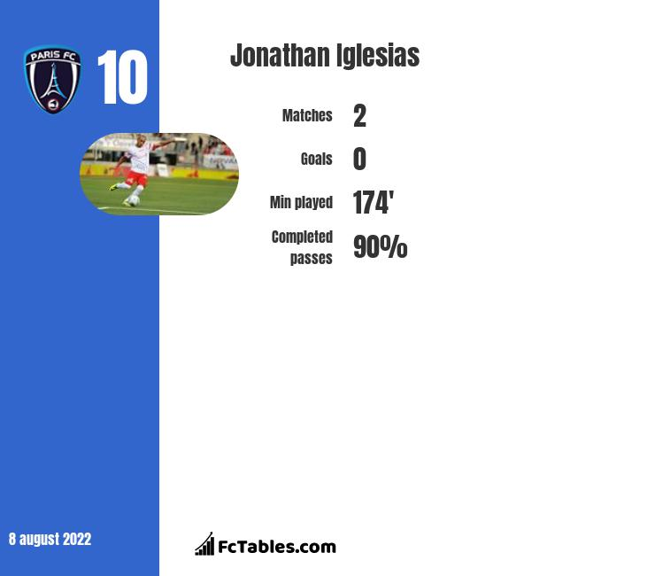 Jonathan Iglesias infographic statistics for Clermont Foot