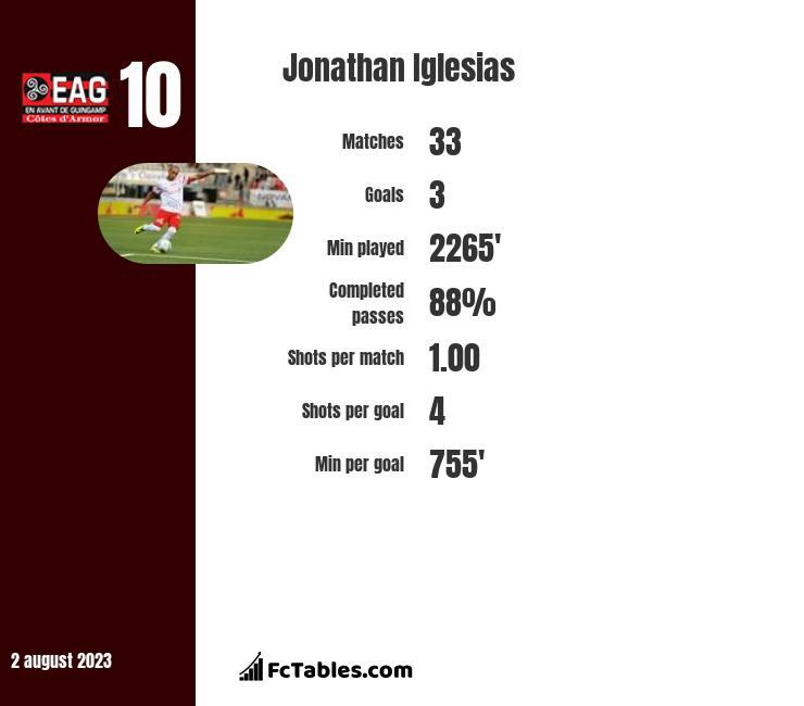 Jonathan Iglesias infographic