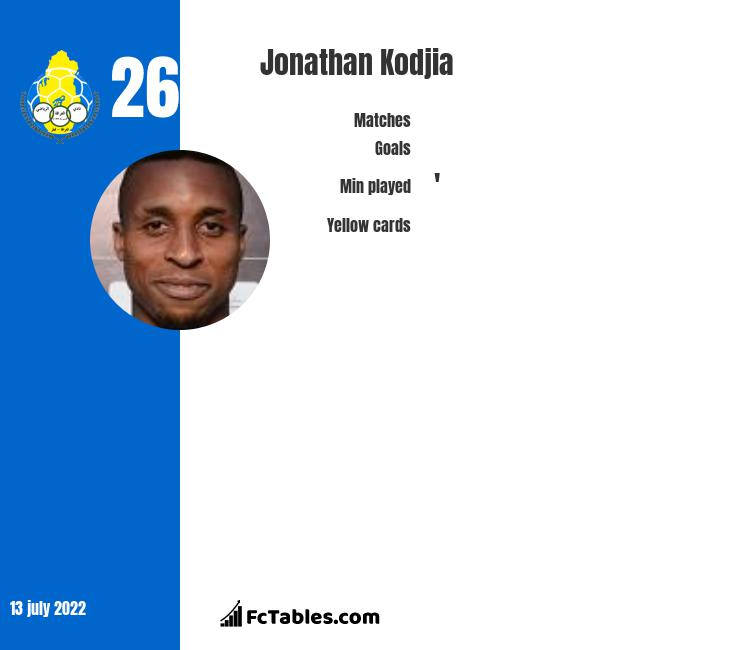 Jonathan Kodjia infographic