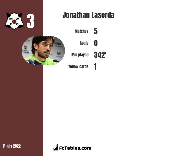 Jonathan Laserda infographic